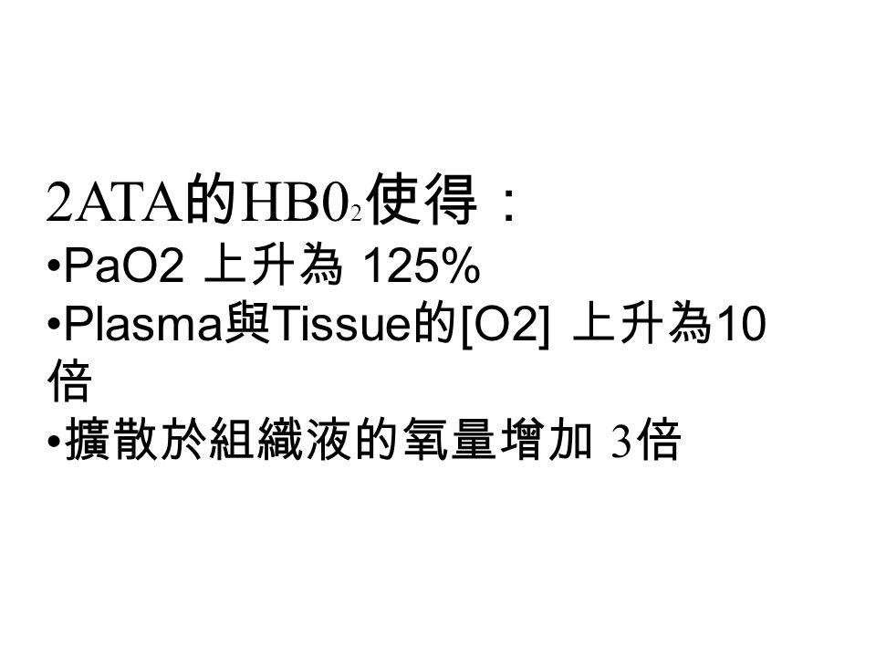 2ATA的HB02使得: PaO2 上升為 125% Plasma與Tissue的[O2] 上升為10倍 擴散於組織液的氧量增加 3倍